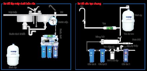 Sơ đồ lắp đặt máy lọc nước RO karofi