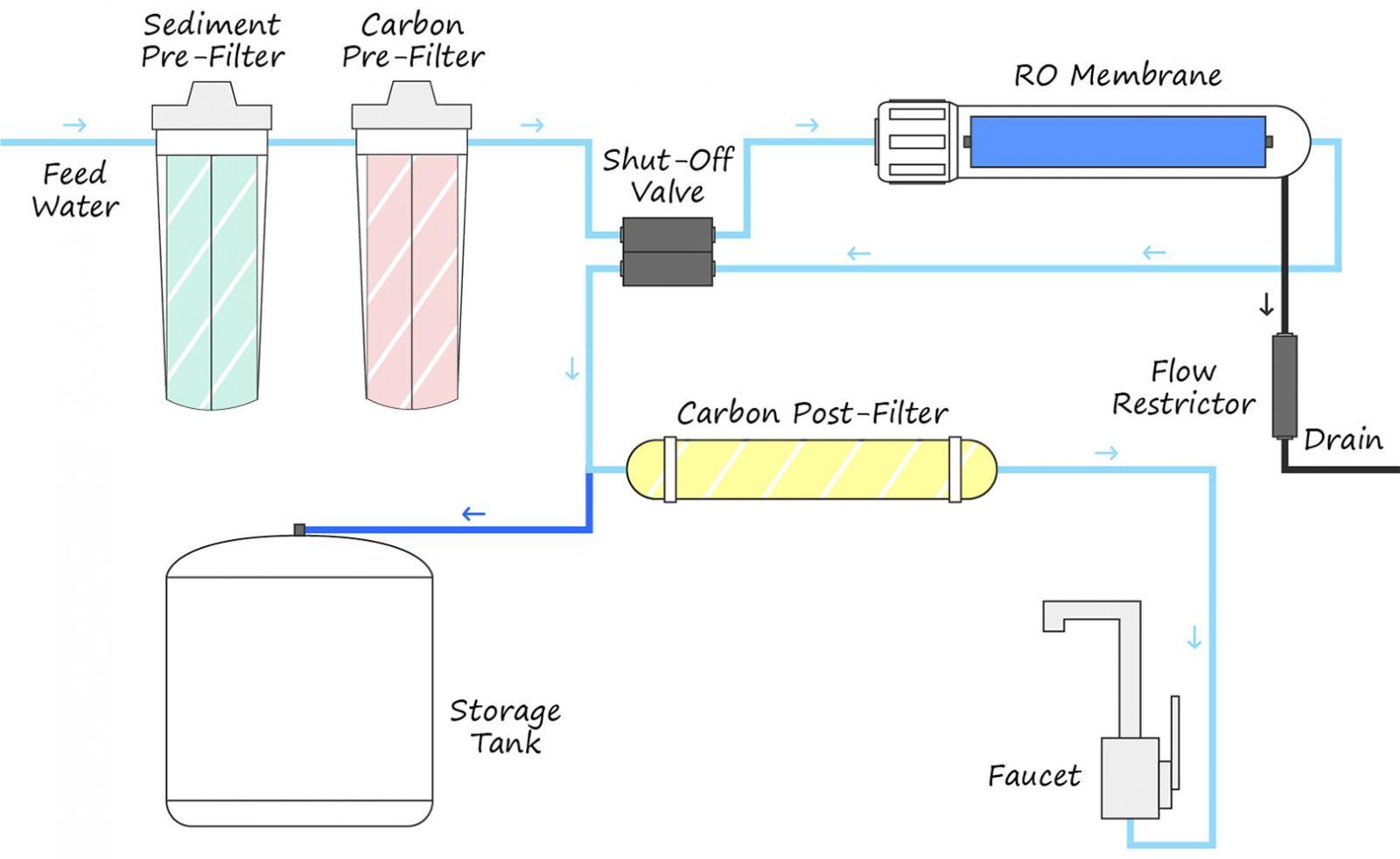 cau tao cua may loc nuoc ro - Reverse Osmosis-System Schema Diagram