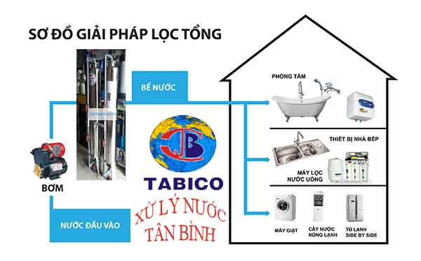 so do loc tong sinh hoat gia dinh