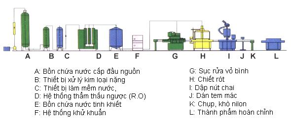 module day chuyen loc nuoc