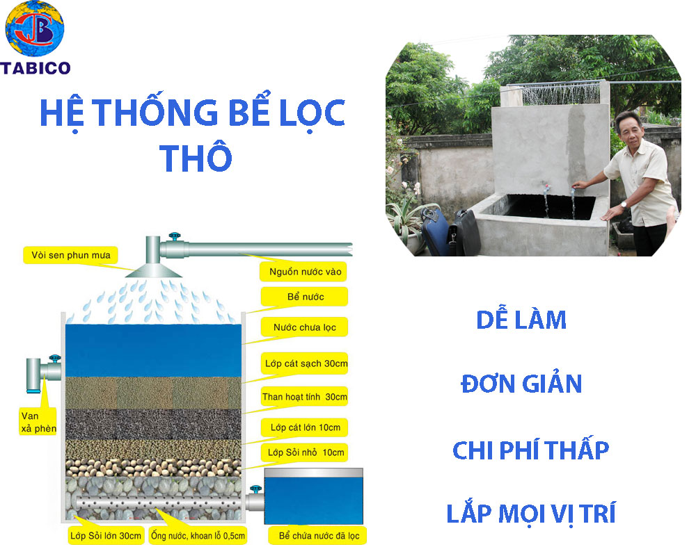so do be loc nuoc gieng nhiem phen
