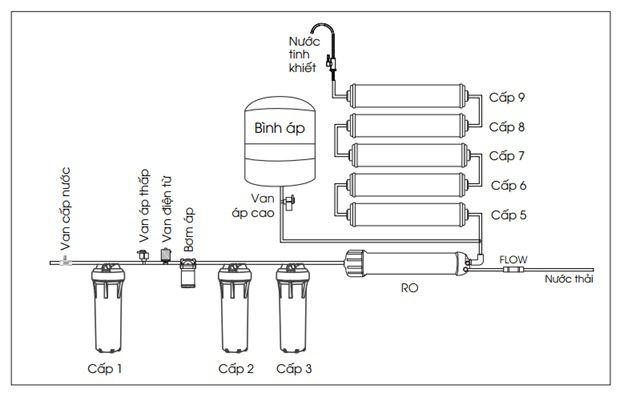 Quy trình hoạt động máy lọc nước aqua