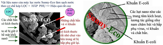 may loc nuoc nano khong nuoc thai
