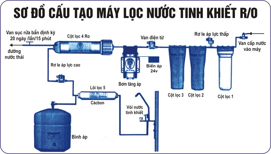 so do may loc nuoc