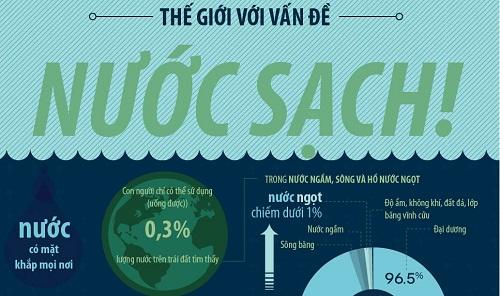 Kết quả hình ảnh cho tình trạng thiếu nước sạch trên thế giới