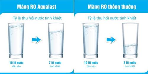 Karofi ứng dụng màng lọc RO Aqualast