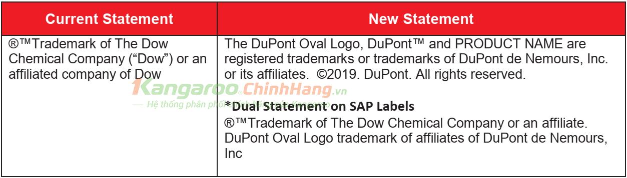 Nhãn hiệu hiệu mới, các thông tin trên sản phẩm được thay đổi