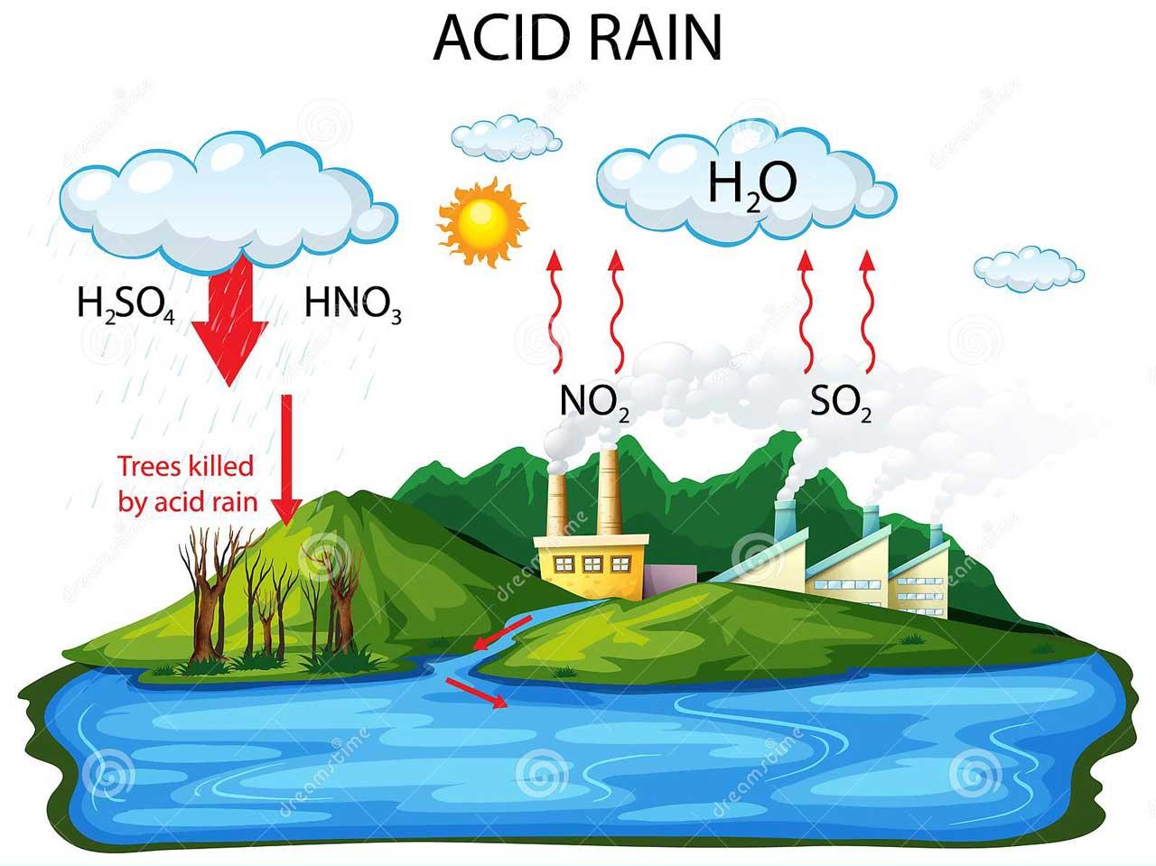 mưa axit hình thành từ khí NO2 và NOX