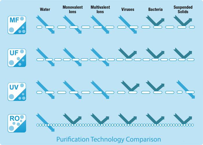 water-purification-technology-comparison