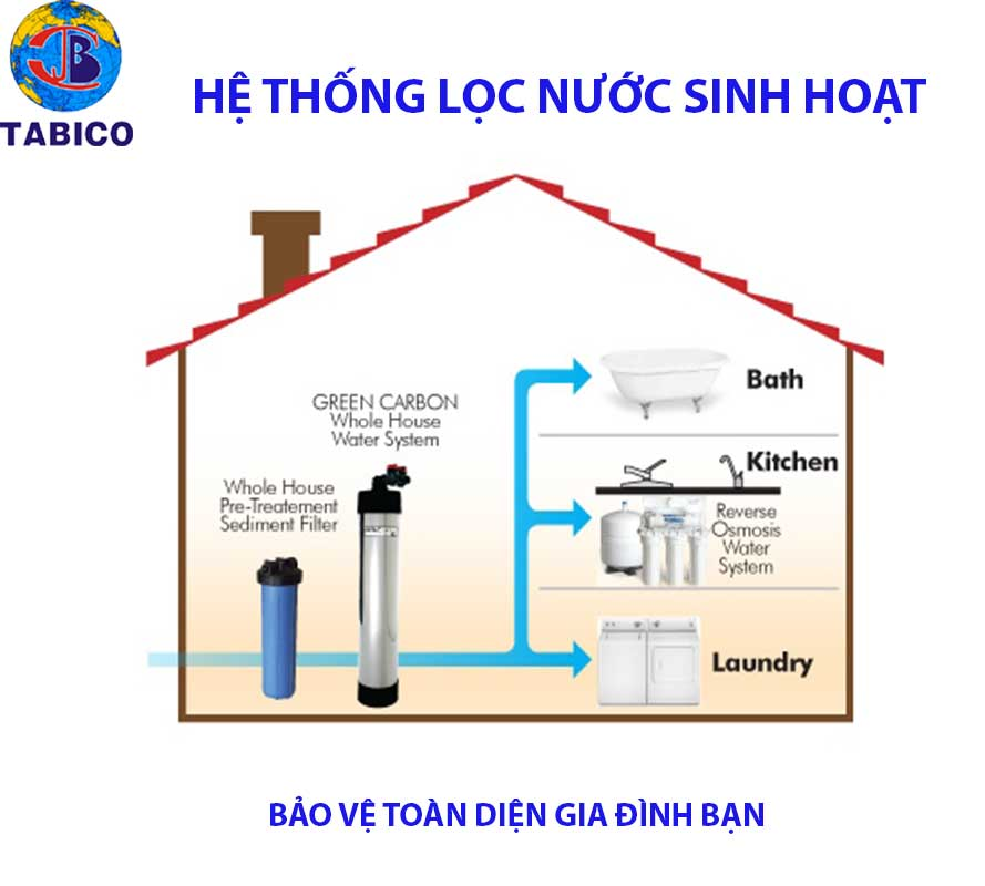 he thong loc nuoc sinh hoat