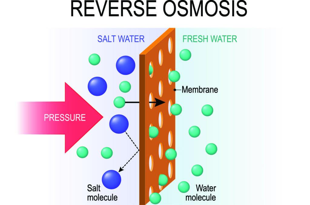 Nguyên lý hoạt động, cấu tạo của máy lọc nước biển