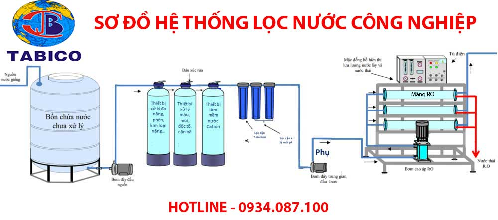 so do he thong loc nuoc cong nghiep