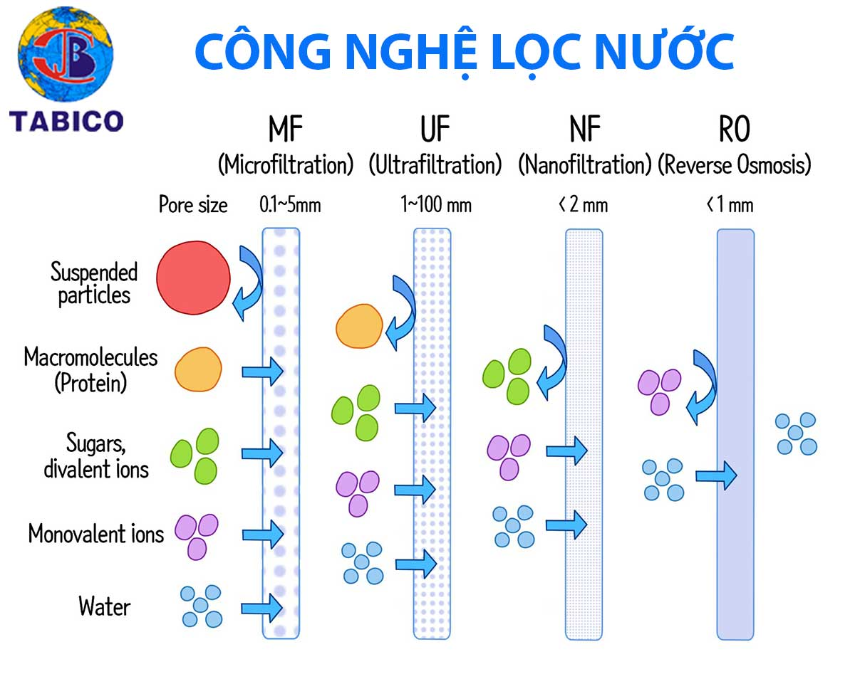 cong nghe loc nuoc ro so voi cong nghe khac