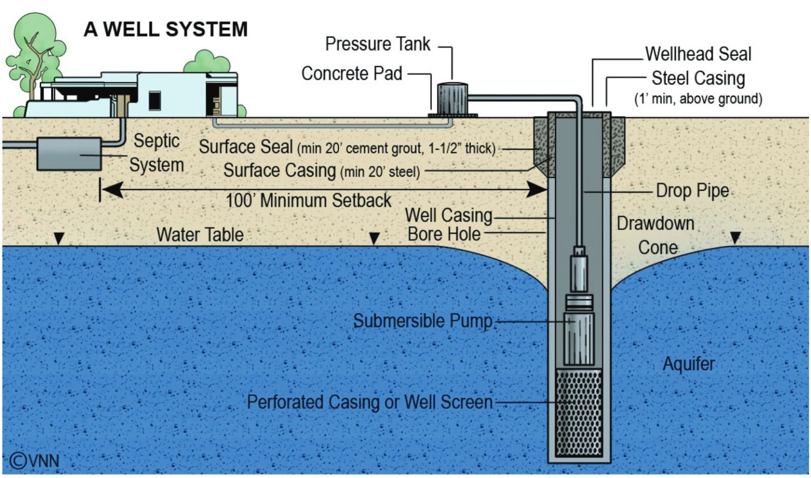 A Well system