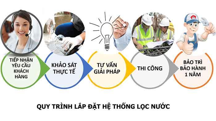 Quy trình lắp đặt hệ thống xử lý nước tại Tân Bình